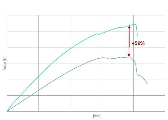 Impianti per piscine interrate: test di forza adesiva