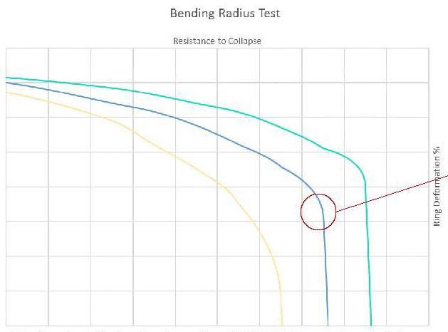 Impianti per piscine interrate: test del raggio di curvatura