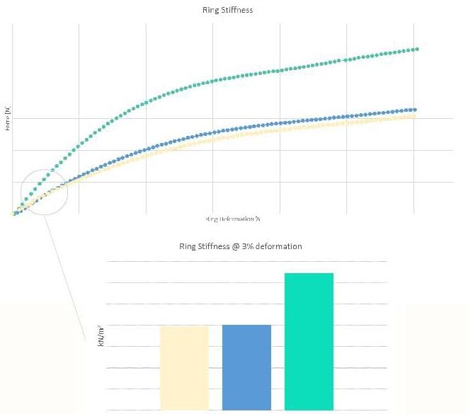 Impianti per piscine interrate: test della rigidità anulare